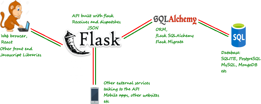 Flask by example 5 how to build a simple rest api malvernweather Gallery